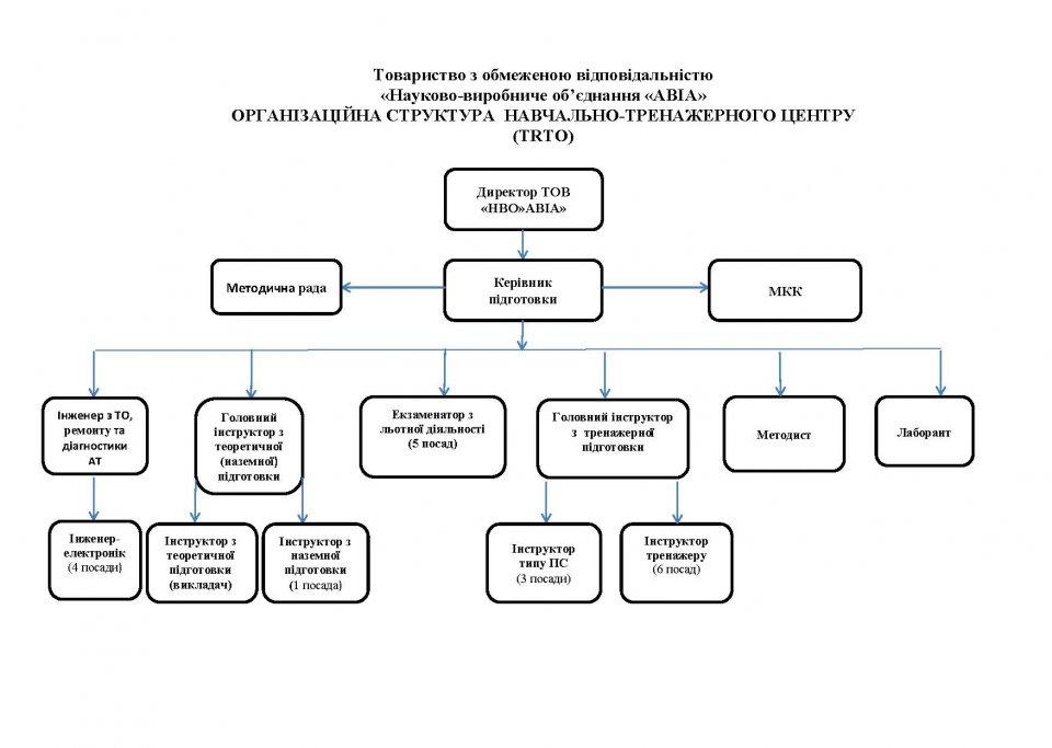 Структура УТЦ